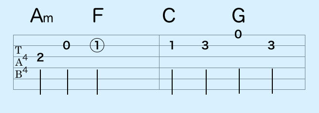 作曲に使えるコード進行 初心者 簡単王道パターン