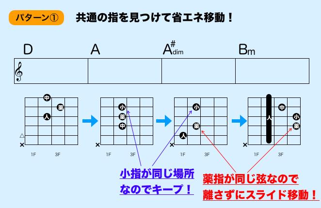 dimを含むコード進行 ギターコード押さえ方
