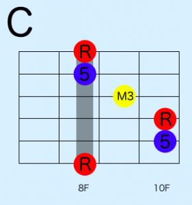 ギターコードC 音楽理論