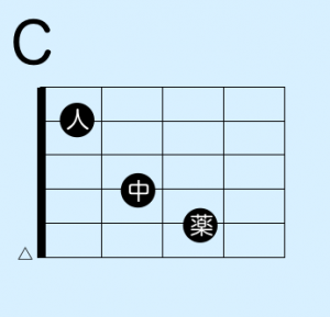Cコードを鳴らす為にチェックすべき7つのポイント【ギター初心者】