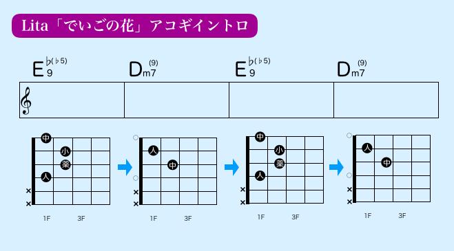 綺麗なギターコード