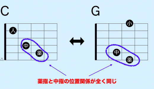 ギターコード CとGのコードチェンジ