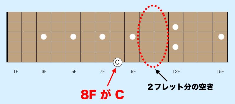 指板音 ギター 覚え方