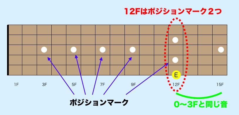 ギター指板音 覚え方