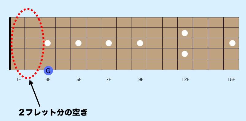 ギター指板 音覚え方