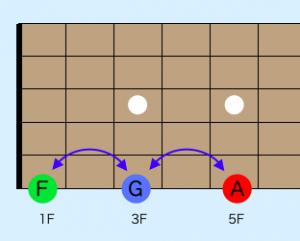 ギター指板の音 覚え方