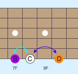 ギター指板上の音の並び 覚え方