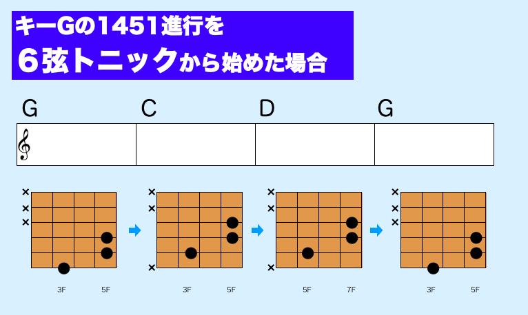 3コード ギター パワーコード