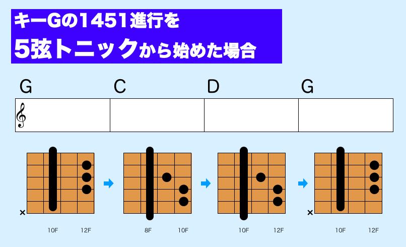 ギター3コード