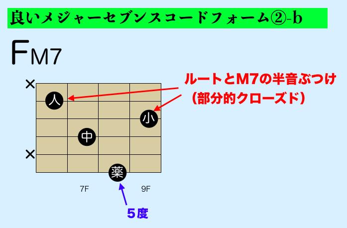 ギター メジャーセブンスコード