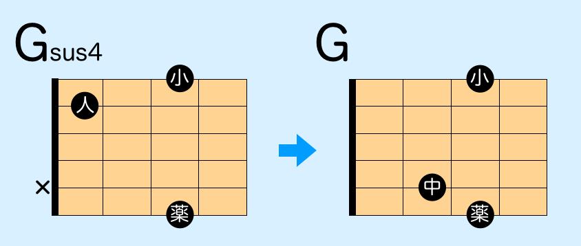 ギター sus4 サスフォー コードフォーム