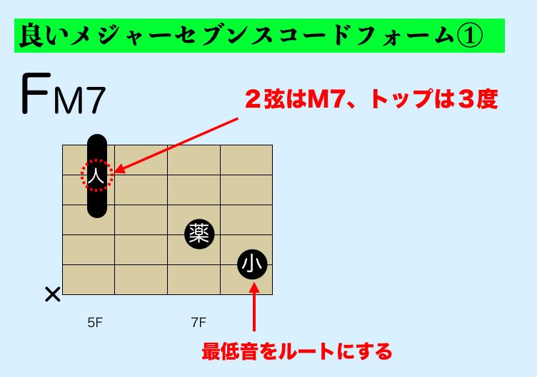 ギター メジャセブンスコードフォーム