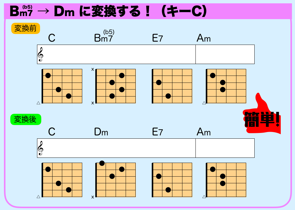 m7(b5)ハーフディミニッシュ 簡単なコードに変換する方法