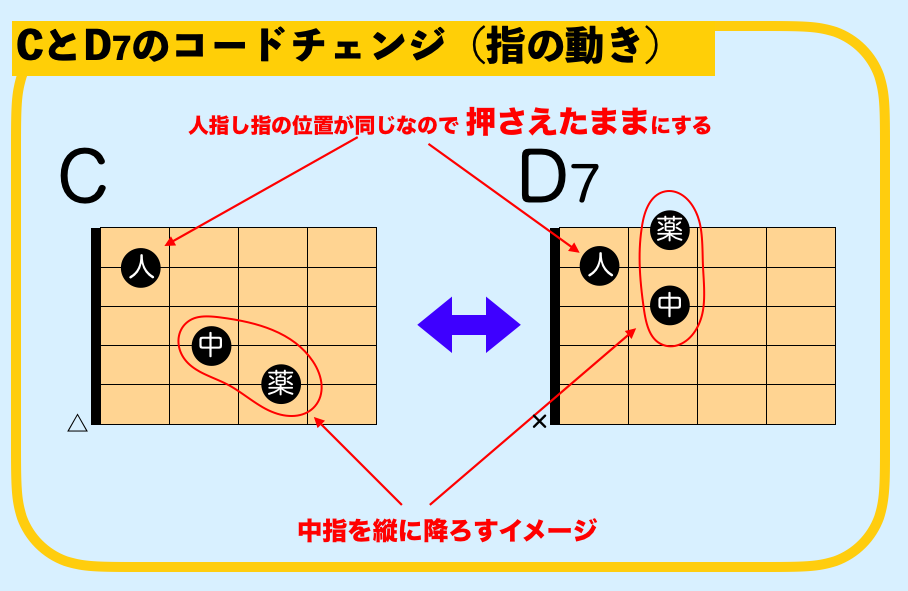 ギター C D7 コードチェンジ