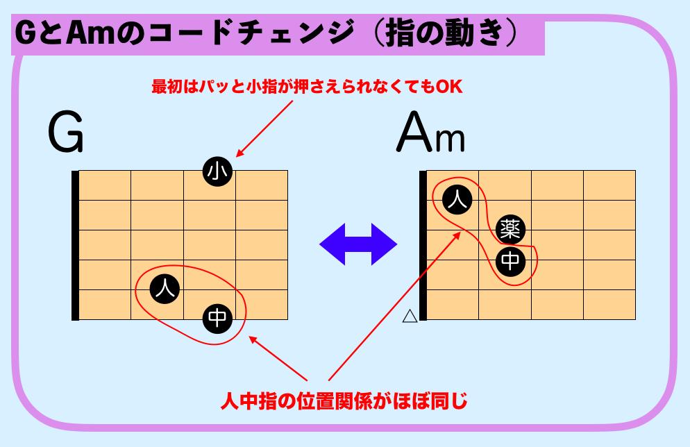 ギター G Am コードチェンジ
