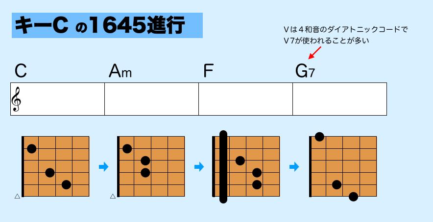 1645進行 4コード ギター 音楽理論