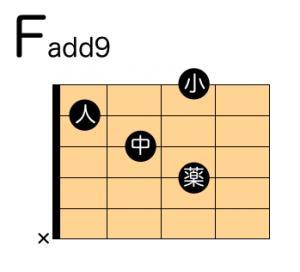 Fadd9 押さえ方 ギター