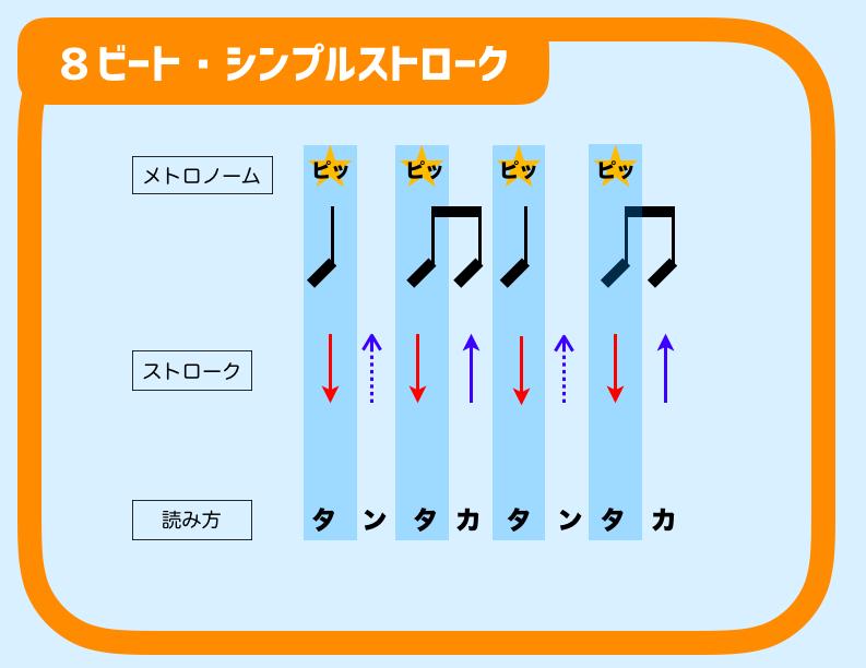 8ビートストローク ギター 初心者