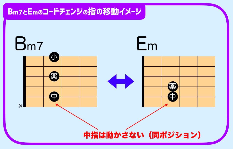 Bm7 Em コードチェンジ
