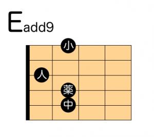 ギター Eadd9 押さえ方