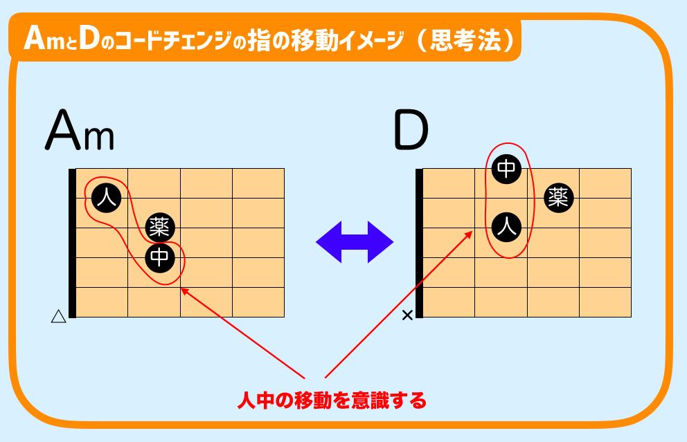 ギター DとAmコードチェンジ
