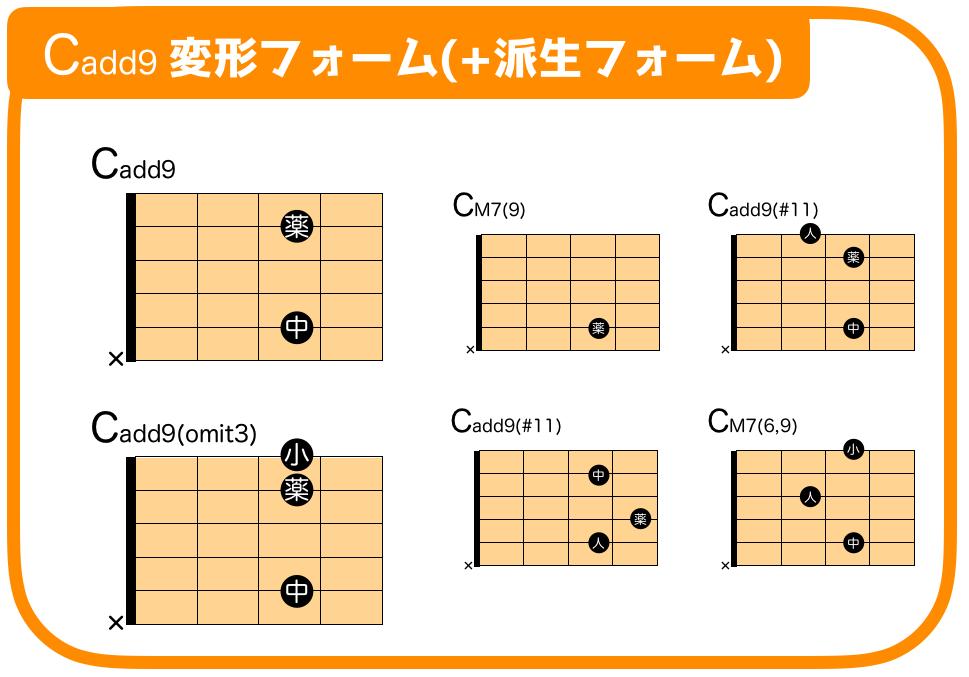 CM7(9)  CM7(6,9)  Cadd9(#11) ギターコードフォーム