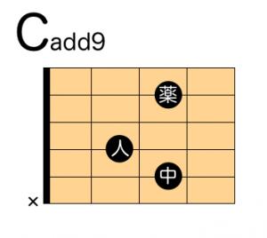 ギター Cadd9 押さえ方