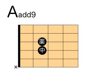 ギターコード Aadd9 押さえ方