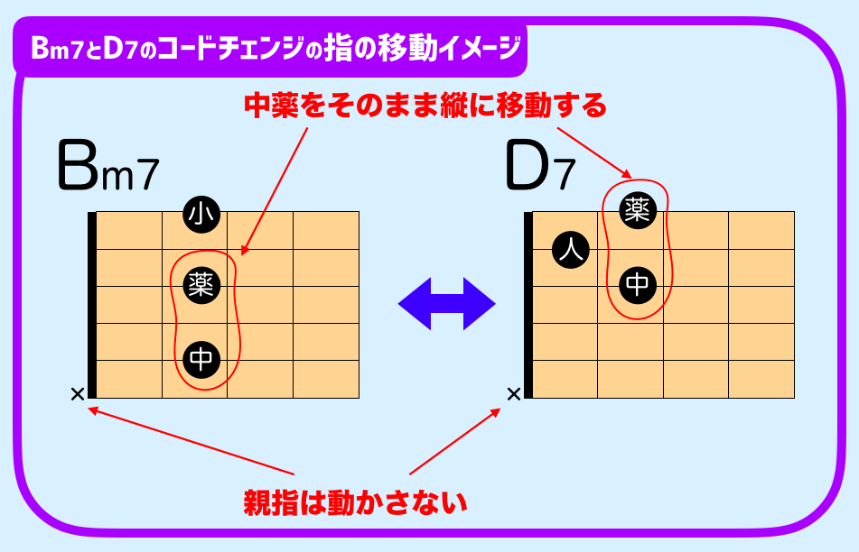 Bm7 D7 コードチェンジ