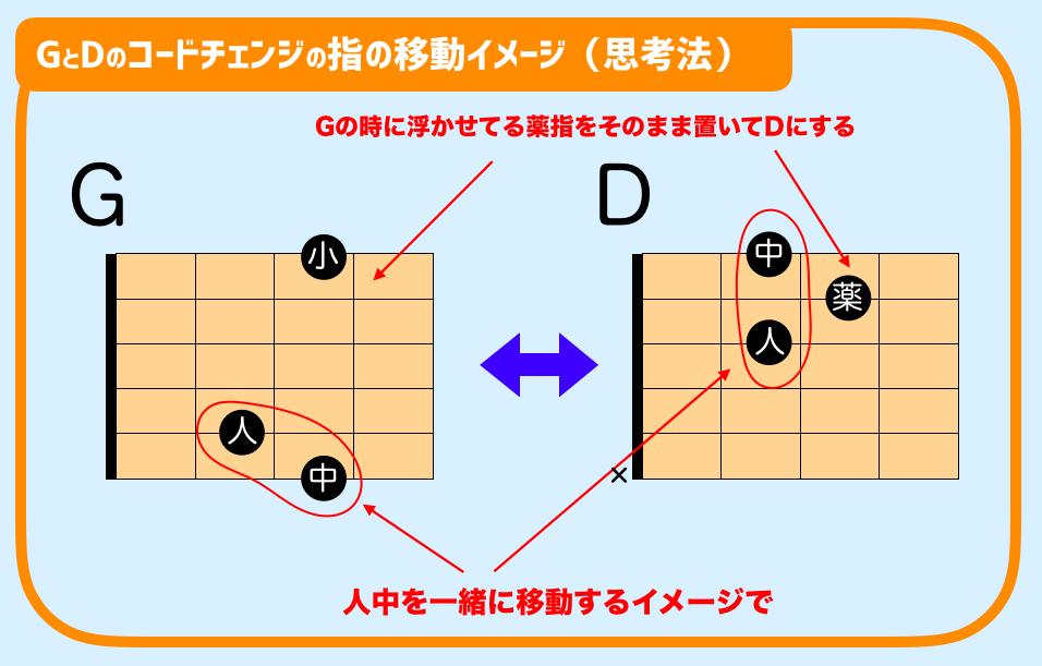 ギター DとGコードチェンジ