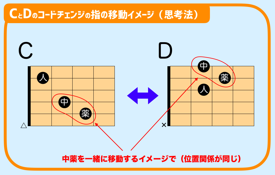 ギター DとCコードチェンジ