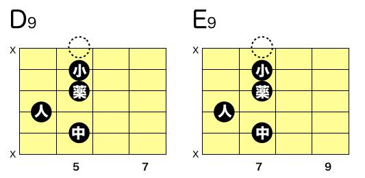 ギター D9 E9 コードフォーム テンション
