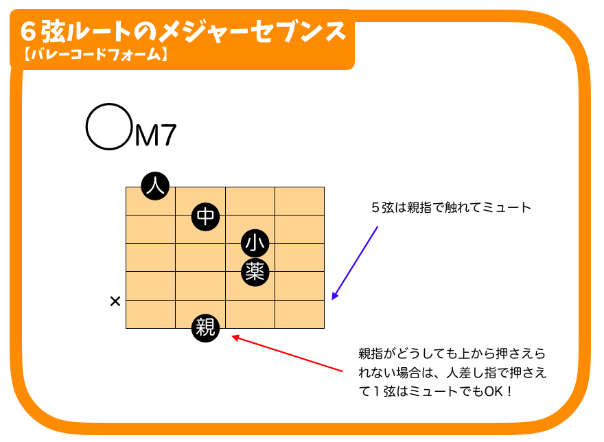 ギター 4和音のバレーコード M7 m7