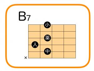 ギター B7 押さえ方 コードフォーム