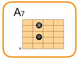 ギター A7 押さえ方 コードフォーム
