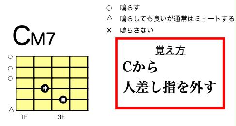 CM7 4和音 ローコードフォーム 弾き語り