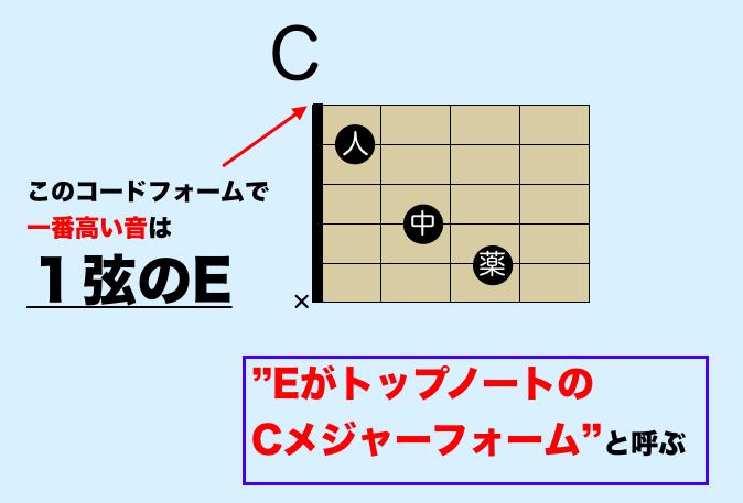 ギターコード トップノート
